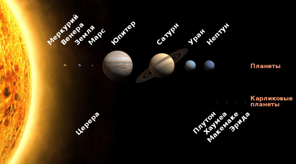 kakaya samaya blizkaya k zemle planeta v solnechnoj sisteme